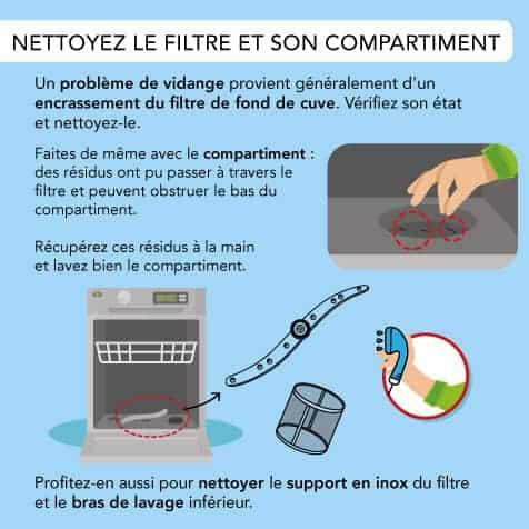 Nettoyer le filtre et son compartiment