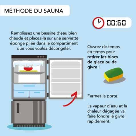 Méthode du saune