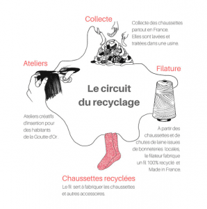 recyclage-chaussettes-orphelines