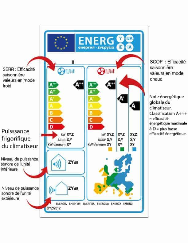 Étiquette énergétique de climatiseur