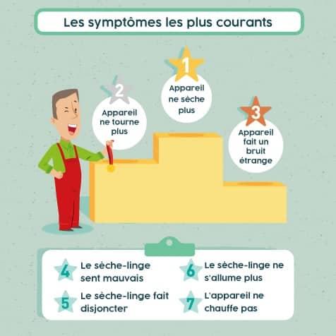 Les symptômes de panne les plus courants