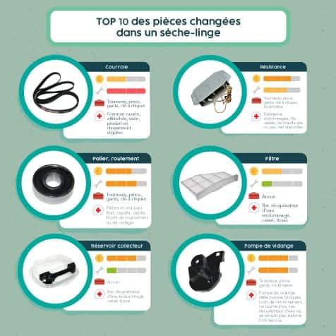 Top 10 des pièces changées dans un sèche-linge